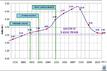 La nautica in cifre - mercato 2011